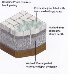 Permeable Paving, Sustainable Urban Drainage Diagram